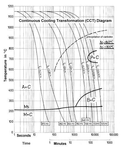 Typical of steel cct diagram electrical drawing wiring diagram transformation diagrams cct ttt rh steelselector sij si high speed steel phase diagram for high speed ccuart Gallery