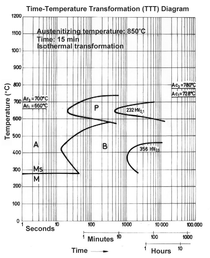 Cct diagram steel for 6150 electrical drawing wiring diagram transformation diagrams cct ttt rh steelselector sij si diagrams of 1045 steel cct 1080 steel ttt ccuart Gallery